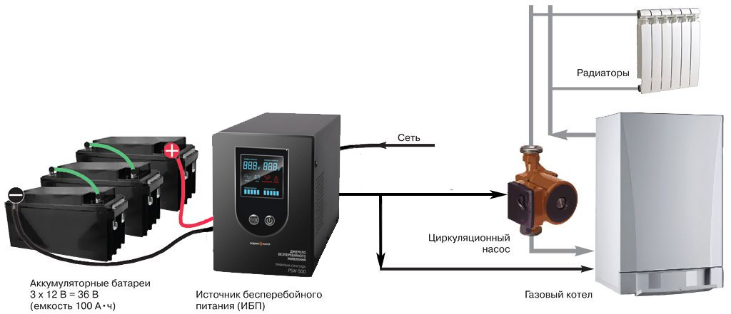 Защита циркуляционных насосов и газового котла отопительной системы загородного дома посредством ИБП с аккумуляторными батареями