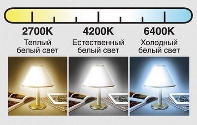 теплый белый свет естественный белый свет холодный белый свет